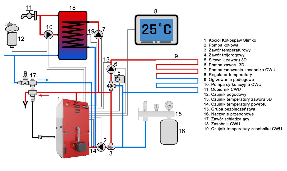 Kocioł w układzie zamkniętym z zaworem temperaturowym ATV 55*