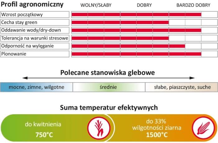 Profil agronomiczny
