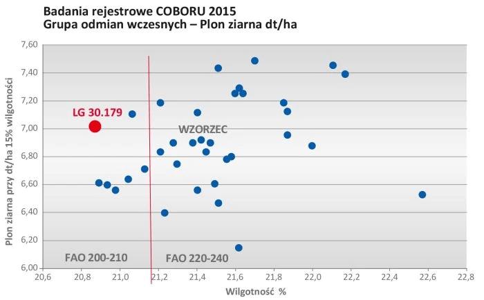LG 30.179 wykres 1