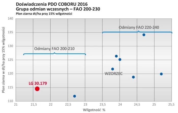 LG 30.179 wykres 3