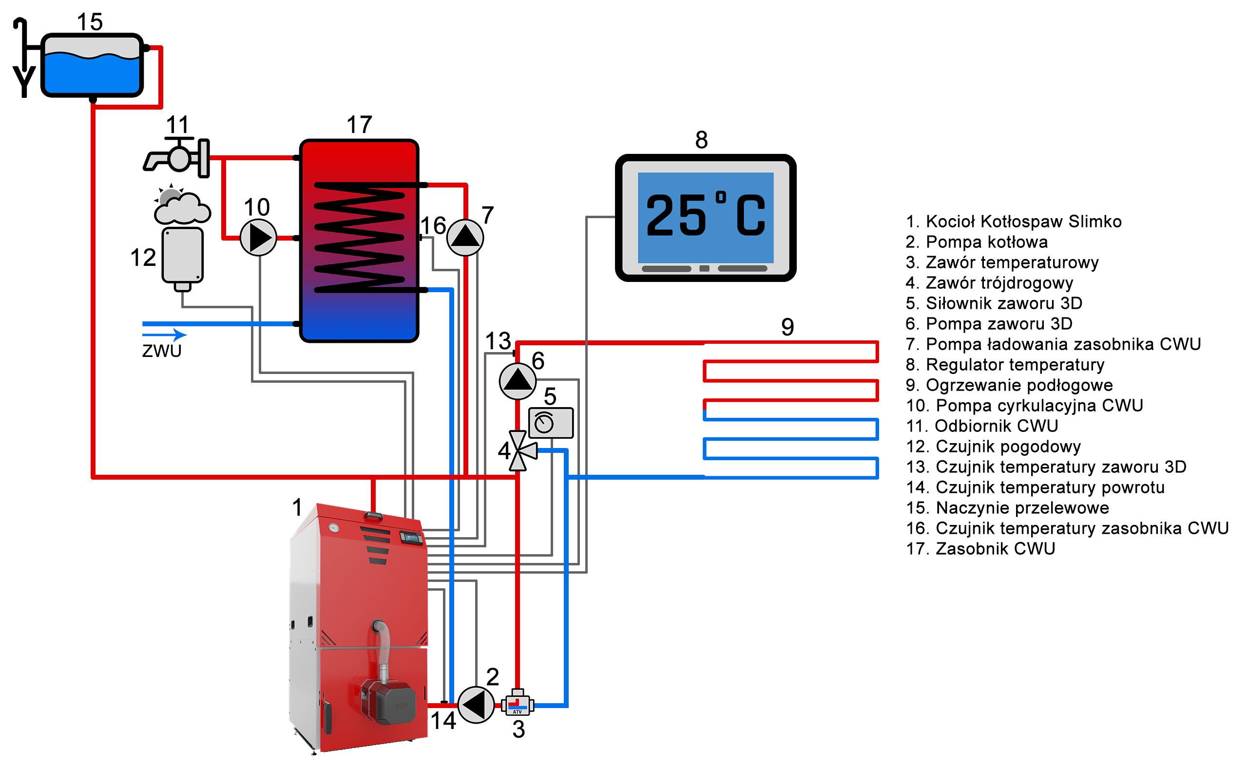 Kocioł w układzie otwartym z zaworem temperaturowym ATV 55*