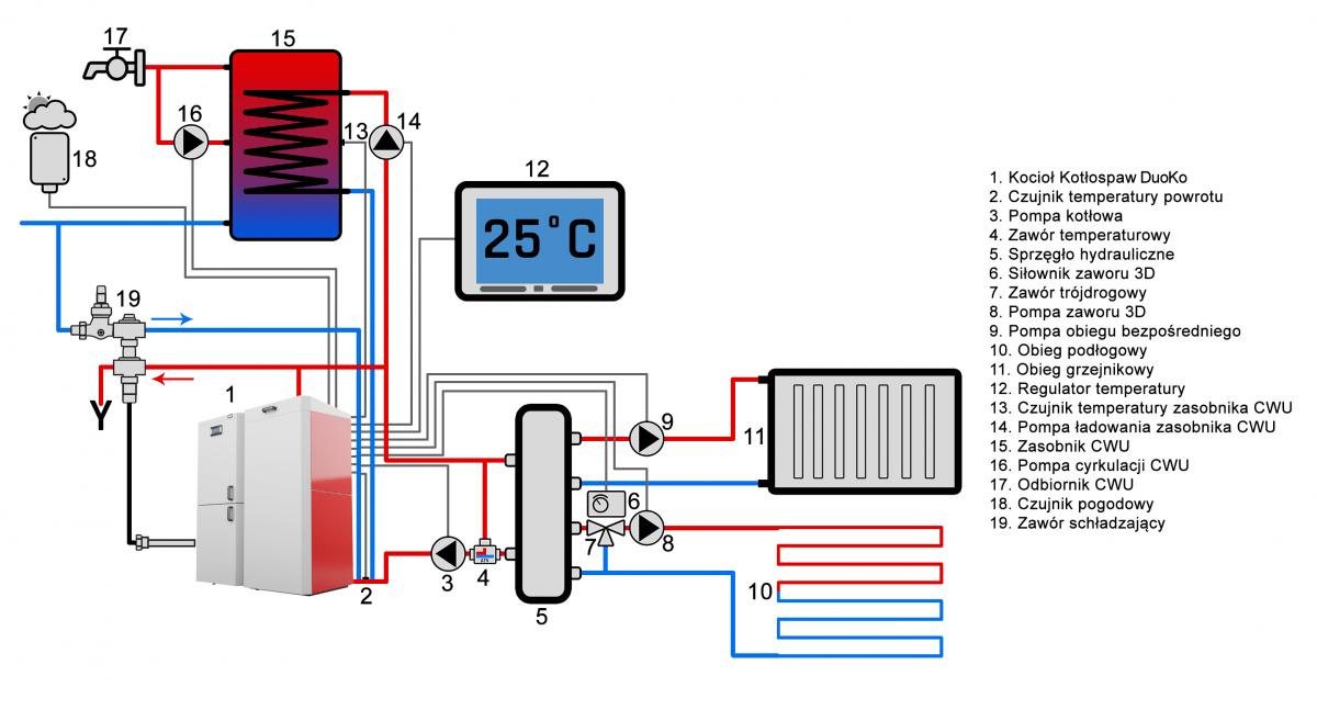 Kocioł w układzie ze sprzęgłem hydraulicznym